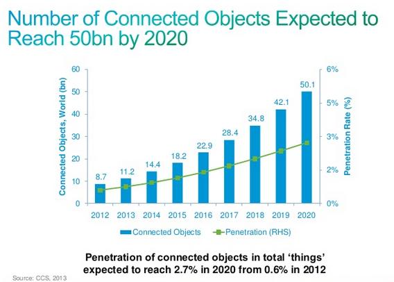 Ciscos und Gartners Prognosen zum Internet der Dinge gehen etwas auseinander. Gartner geht davon aus, dass bis 2020 rund 20 Milliarden Geräte mit dem Internet verbunden sein werden, Cisco hingegen sieht ein Wachstum auf 50 Milliarden Geräte. (Bild: Cisco)