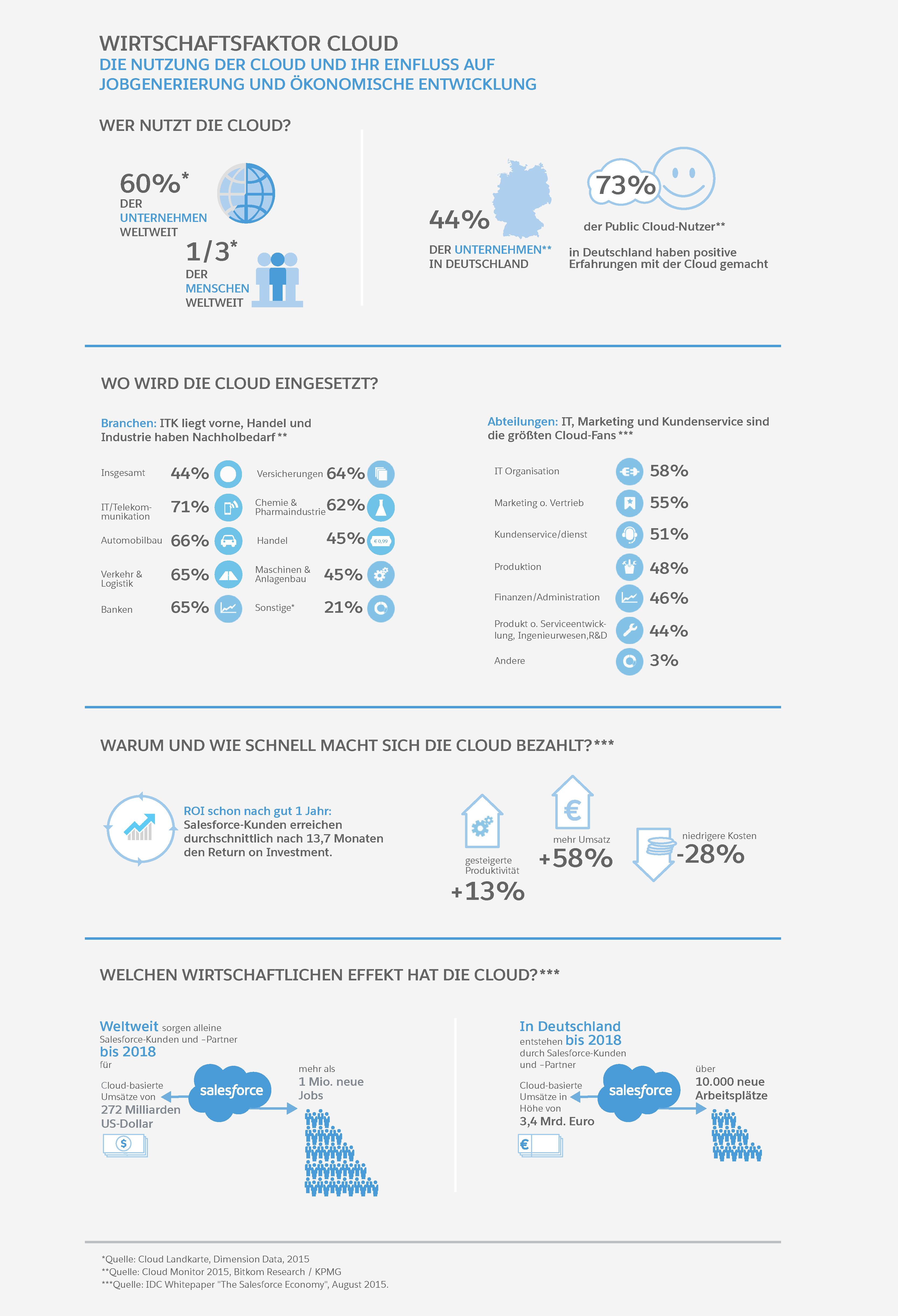 (Infografik: Salesforce.com)