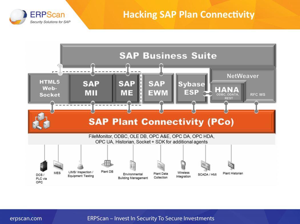 Komplexe Systeme mit vielen Querverbindungen bieten zahlreiche Angriffsmöglichkeiten. (Bild: ERPScan)
