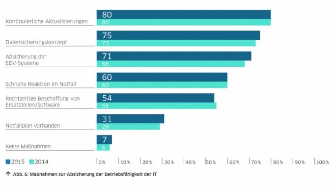 Unternehmen halten zwar in vielen Fällen ihre Software aktuell, verfügen aber nur in etwa einem Drittel aller Fälle über einen Notfallplan. (Bild: DsiN)