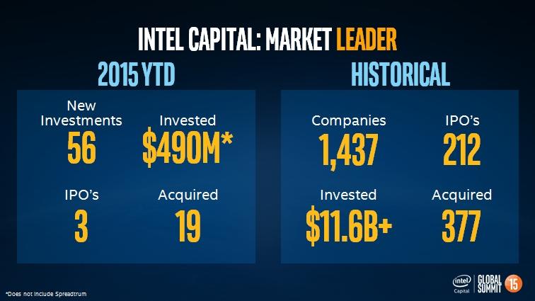 Intel Capital hat in diesem Jahr bereits 490 Millionen Dollar in vielversprechende Technologien investiert. (Bild: Intel Capital)