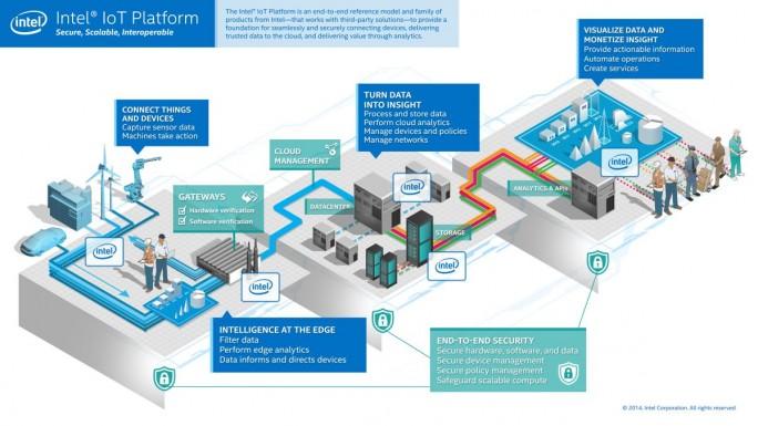Intel strebt das größte Portfolio für IoT-Komopnenten am Markt an. (Bild: Intel)