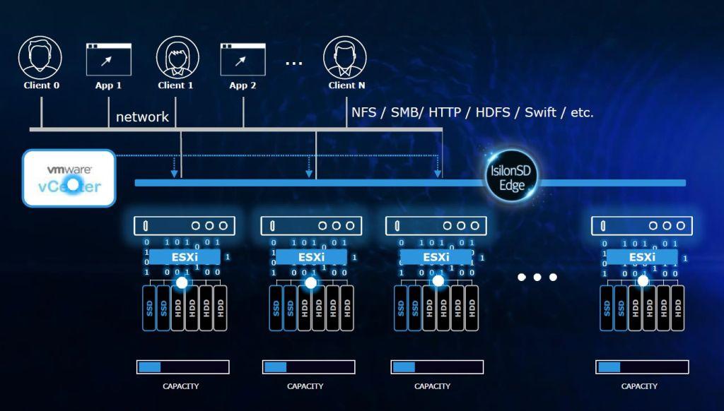 Isilon SD Edge braucht in der Niederlassung drei virtuelle Maschinen und kann unstrukturierte und Objektdaten auf bis zu 39 TByte Speicher in einen Data Lake mit einem einheitlichen Namensraum verwandeln. (Bild: EMC)