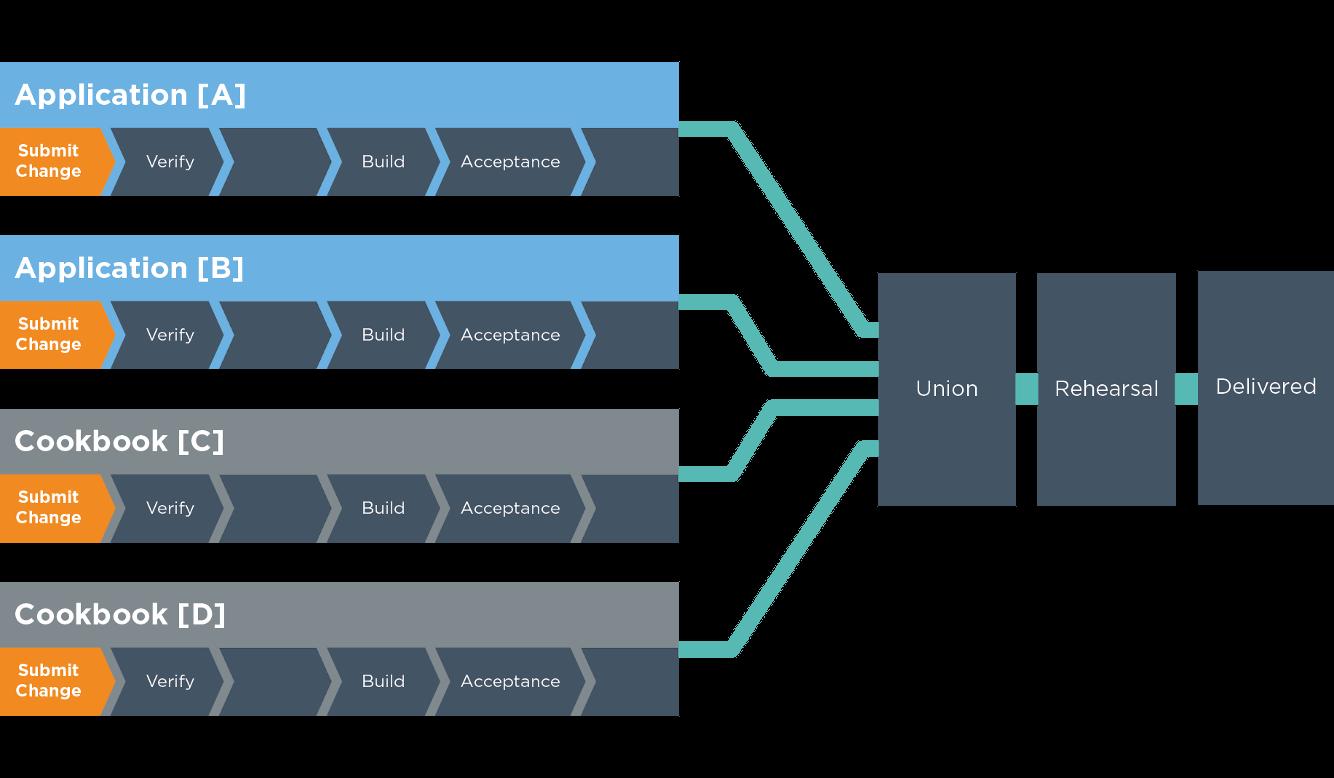 Chef Compliance ist jetzt auch mit dem Unified Workflow integrierbar. (Bild: Chef)