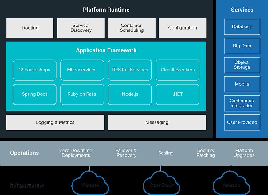 Der Aufbau von Pivotal Cloud Foundry. (Bild: Pivotal)