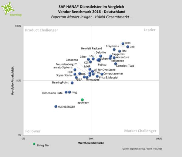 Anbieter von Dienstleistungen von SAP HANA. (Bild: Experton Group/West Trax)