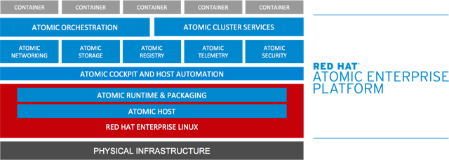 Aufbau von Red Hat Atomic Enterprise Platform. (Bild: Red Hat)