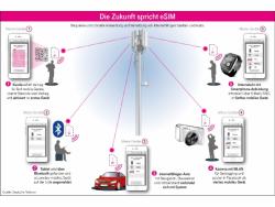 (Bild: Telekom)