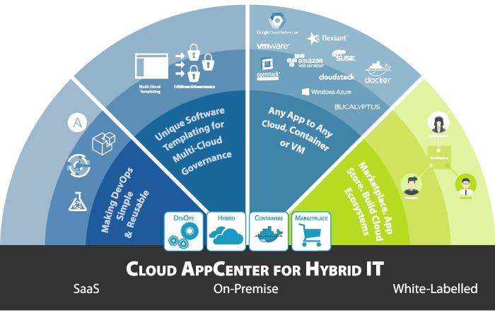 Die Automatisierungslösung UForge von UShareSoft erleichtert die Automatisierung von Multi-Cloud-Umgebungen. (Bild: UShareSoft)