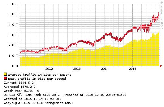 Die Auslastung des Knoten in Frankfurt nimmt stetig zu. (Bild: DE-CIX)