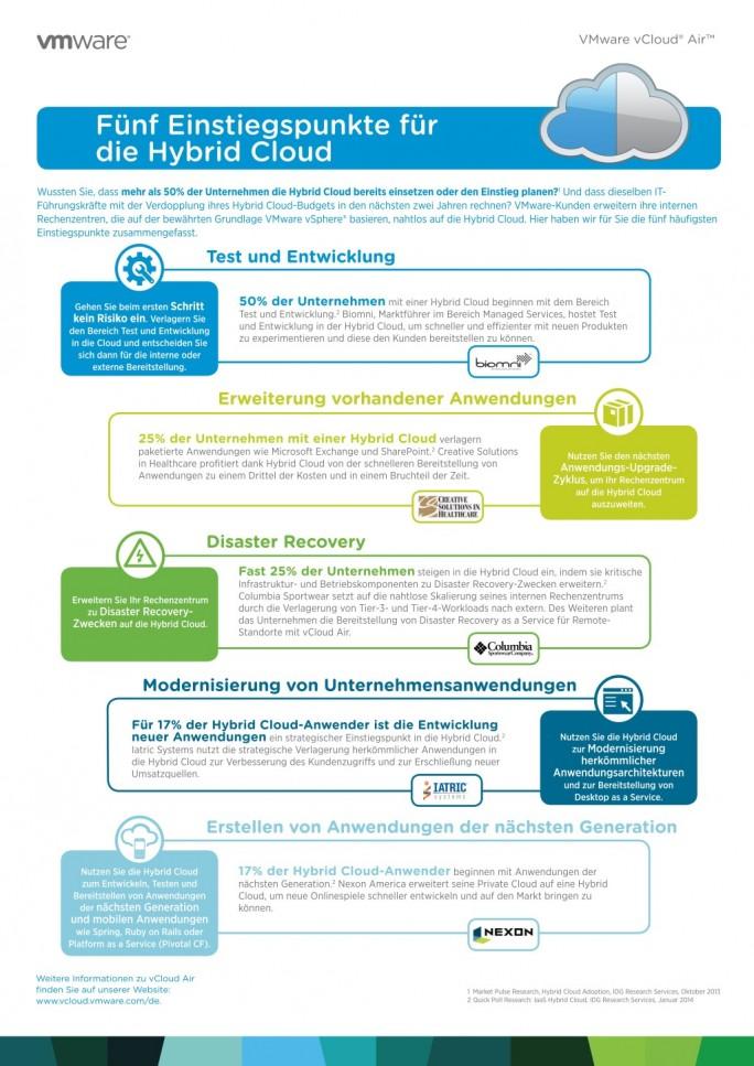 Fünf Einstiegspunkte für die Hybrid Cloud (Bild: VMWare)