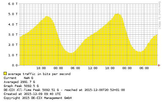 Im Dezember 2015 wurden zum ersten Mal mehr als 5 Terbit pro Sekunde durch den DE-CIX-Knoten in Frankfurt geleitet. (Bild: DE-CIX)