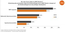 PM-Entwicklung-prozentualer-Anteils-Studienanfaengerinnen-MINT