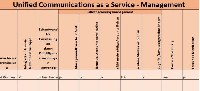 Um auf die tabellarische Übersicht über die Management-Funktionen von Unified Communications as a Service (UCaaS) zu gelangen, klicken Sie bitte auf das Bild!