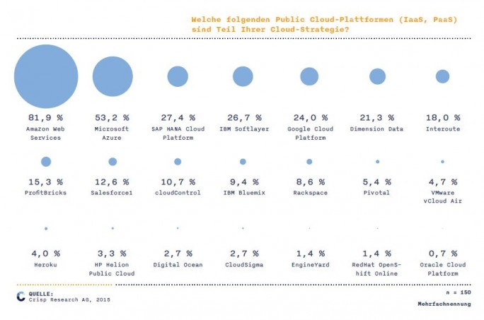Die Auswirkungen des Stopps der HPE Helion Public Cloud sind überschaubar. Neben Marktführer AWS und anderen großen US-Marken spielen auch kleinere deutsche Cloud-Anbieter wie ProfitBriks eine wachsende Rolle im Cloud-Markt. (Bild: Crisp Research)
