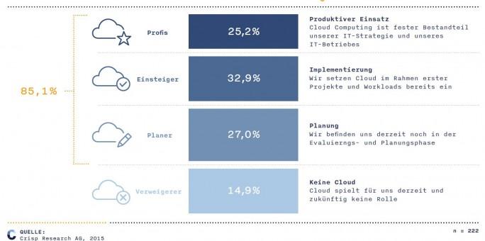 crisp_cloud_mittelstand