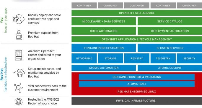 Mit Red Hat OpenShift Dedicated bietet Red Hat einen vollständig verwalteten und isolierten Service an. Anwender können sich auf die Entwicklung von Anwendungen konzentrieren. Das ganze hat natürlich seinen Preis. (Bild: Red Hat)