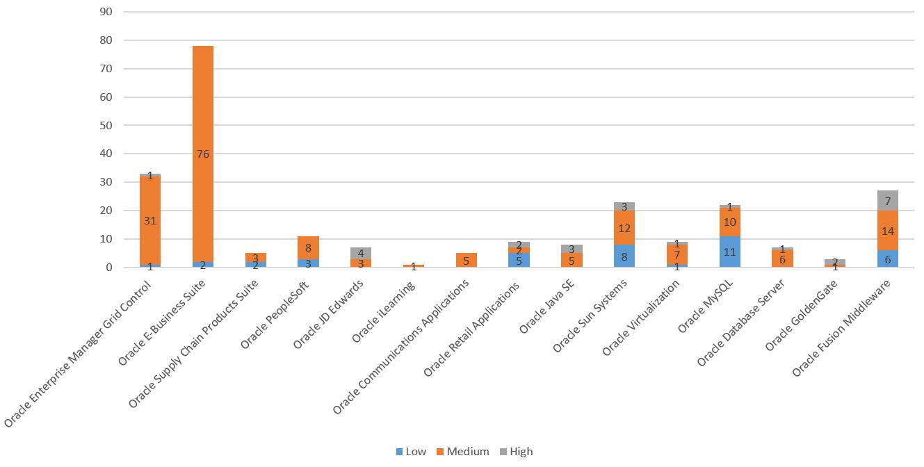 Vor allem die 78 Lecks in Oracles ERP-Suite Enterprise Business Suite sind auffällig, auch wenn die meisten Lecks lediglich eine moderate Bedrohung darstellen. (Bild: ERPScan)