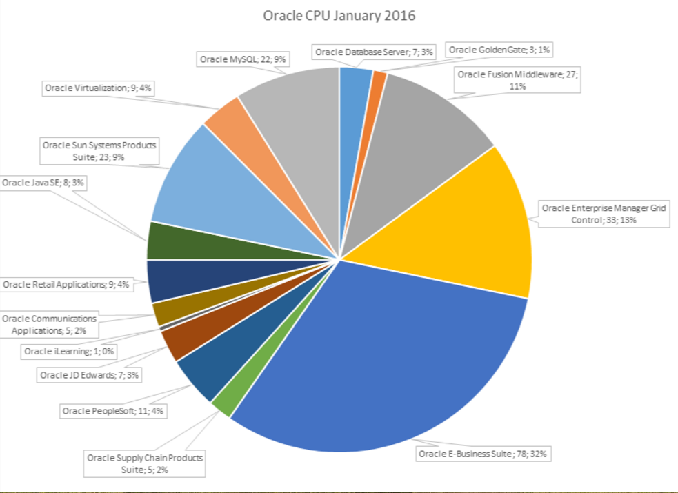 Verteilung der Lecks auf die Produkte beim Januar-CPU 2016. Die Enterprise Business Suite verbucht fast ein Drittel aller Patches auf sich. (Bild: ERPScan)
