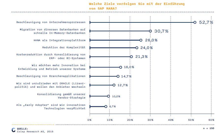 Beschleunigung von Prozessen als Gradmesser für die Digitalisierung? Der Einsatz von SAP HANA wird offenbar vor allem von wirtschaftlichen Fragestellungen bestimmt. (Bild: Crisp Research)