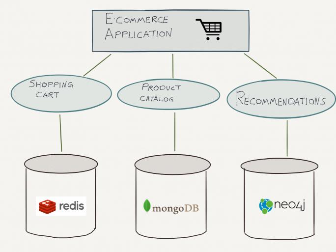 Mehr Vorteile, weniger Komplexität: Durch den Einsatz mehrerer Datenbankmodell lassen sich Anwendungen deutlich verbessern. Im Beispiel greifen Warenkorb, Produktkatalog und Empfehlungen auf drei unterschiedliche Datenbanktechnologien zurück. (Bild: Neo Technology)
