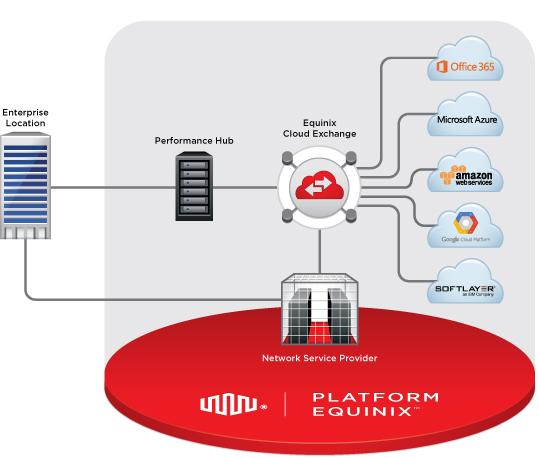 Die Equinix Cloud Exchange bietet für Anwender eine Verbindung zu den Cloud-Ressourcen von verschiedenen Anbietern. (Bild: Equinix)