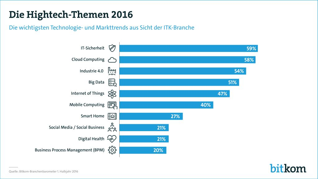 bitkom-hightechthemen2016