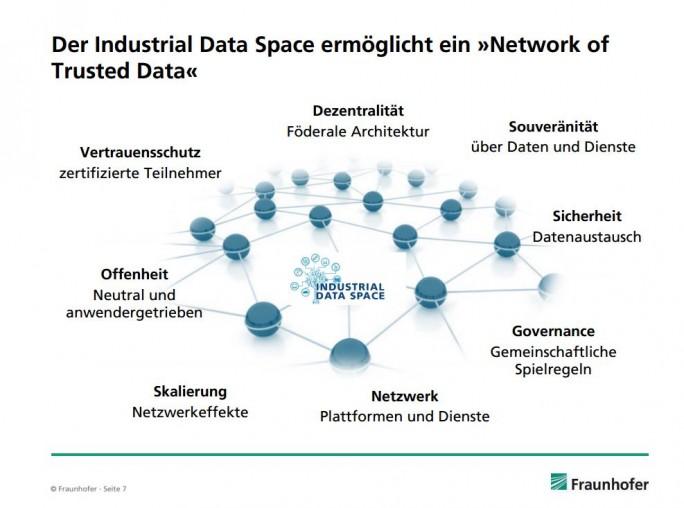 Der schematische Aufbau des Industrial Data Space. (Bild: Franhofer)