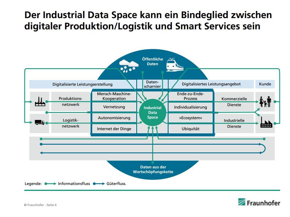 """An diesen Stellen soll der """"Industrial Data Space"""" zum Einsatz kommen. (Bild: Fraunhofer)"""