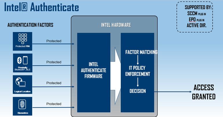 Mit der sechsten Generation von vPro werde Intel auch die Authentifizierungs-Technologie Authenticate in die Verwaltungslösung integrieren. (Bild: Intel)