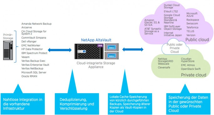 Ein Beispiel für ein Cloud-Storage Gateway ist der AltaVault von NetApp. (Bild: NetApp)