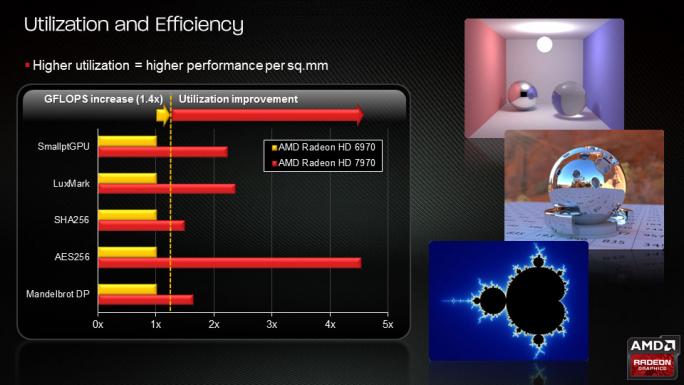 AMD verspricht mit der Graphics Core Next Architekture große Performance-Verbesserungen. Mit der neuen Architektur Polaris, die ab Mitte des Jahres verfügbar sein soll, will AMD noch einmal einen großen Sprung schaffen. (Bild: AMD)