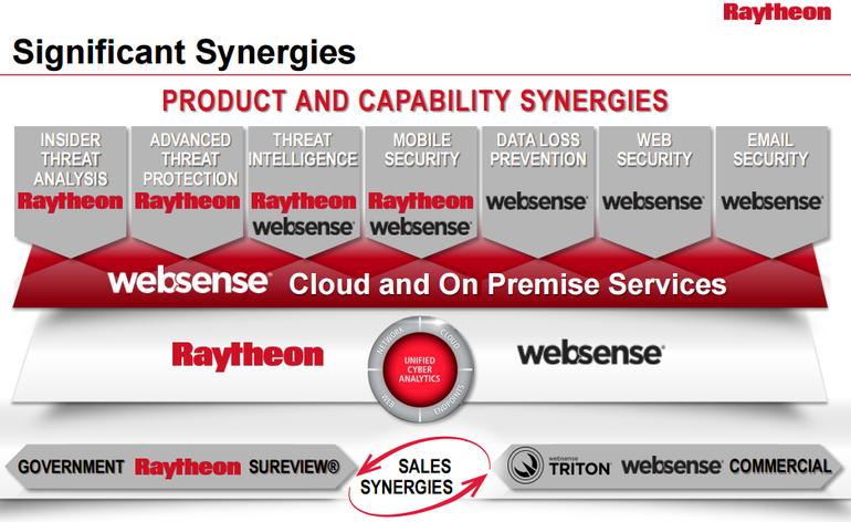 raytheon-websense