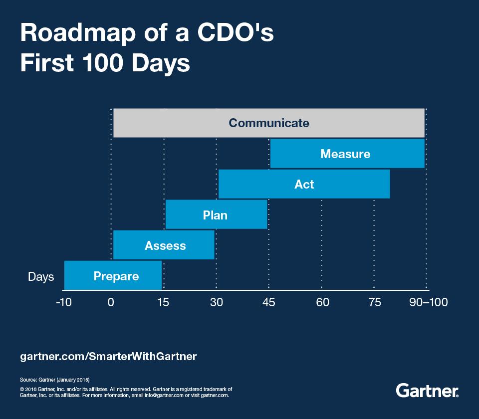 Die ersten 100 Tage eines CDO sollten in etwa so ablaufen, schlägt Gartner vor. (Bild: Gartner)