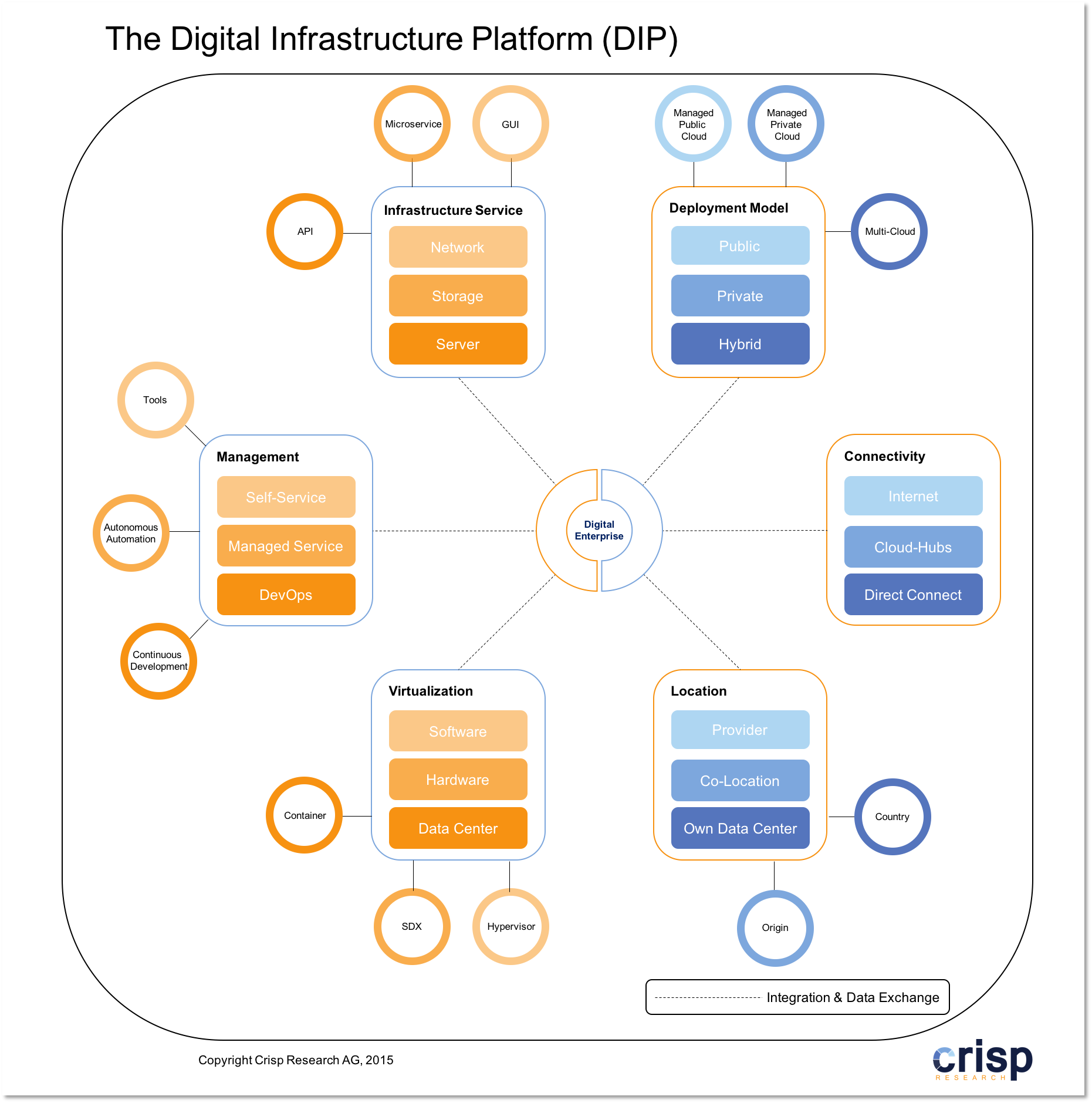 Digital-Infrastructure-Platform