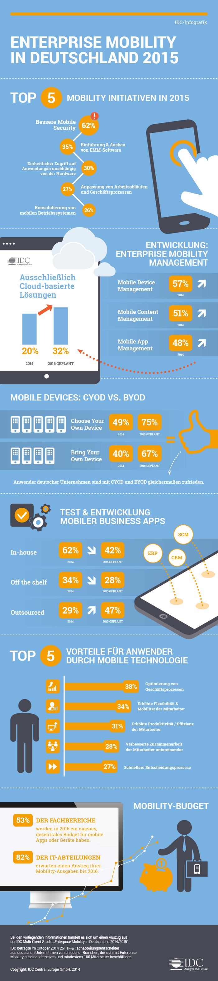 Die wichtigsten EMM-Trends in Deutschland 2015. (Bild: IDC)