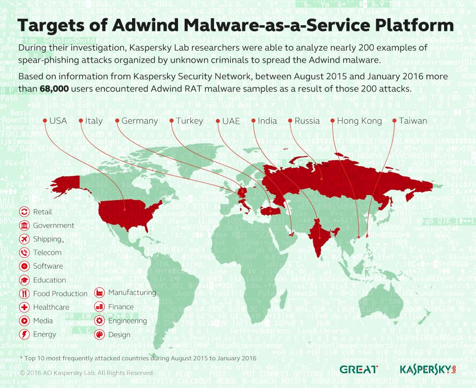 In Europa sind vor allem Deutschland und Italien von der Malware-as-a-Service Adwind betroffen. (Bild: Kaspersky)