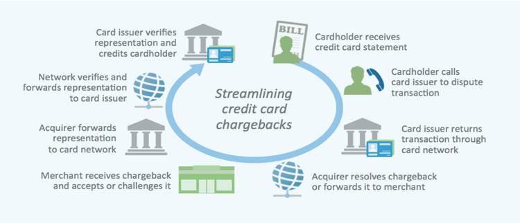 NeoTech_Finance_FraudDetection