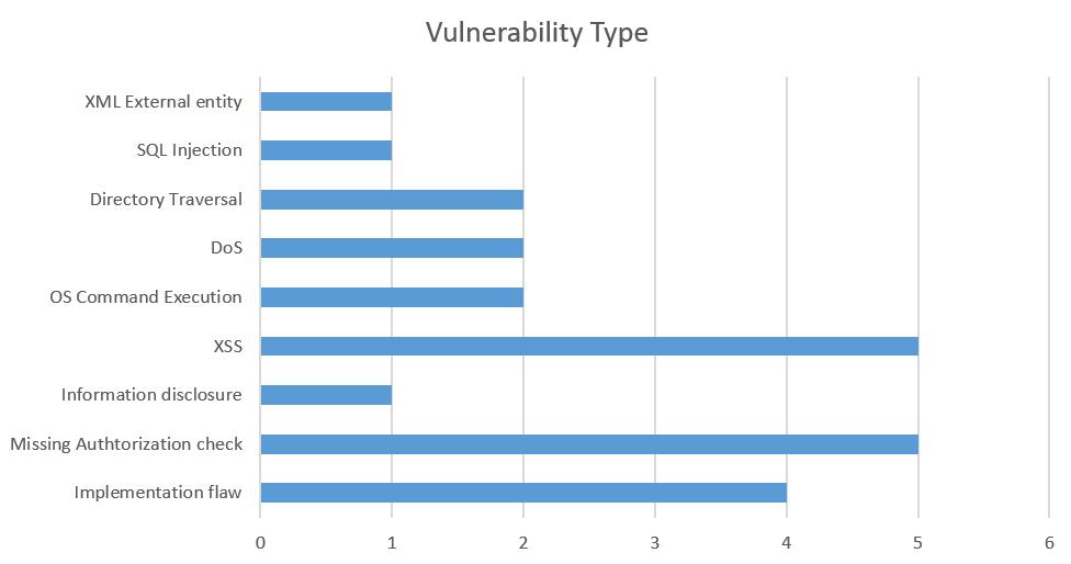 Verteilung der SAP-Verwundbarkeiten. (Bild: ERPScan)