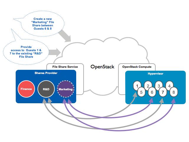 Das OpenStack-Projekt Manila erlaubt das Verschieben von Dateisystemen zwischen verschiedenen Cloud-Umgebungen. Dadurch eröffnen sich eine ganze Reihe von neuen Einsatzmöglichkeiten. (Bild: Manila-Projekt)
