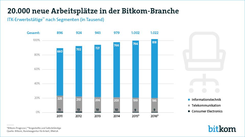 2015 knackte die ITK-Branche bereits die Millionen-Marke bei den Beschäftigtenzahlen. Auch in diesem Jahr soll sich laut BITKOM das Wachstum weiter fortsetzen. (Bild: Bitkom)