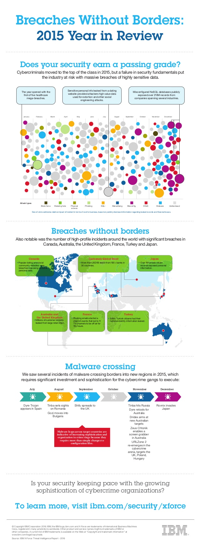 breaches-without-borders-2015-year-in-review-from-ibm-xforce-1-638