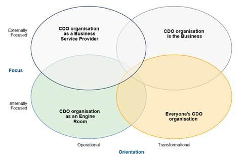 Die vier möglichen Ausprägungen der Rolle eines Chief Digital Officer. (Bild: Gartner)