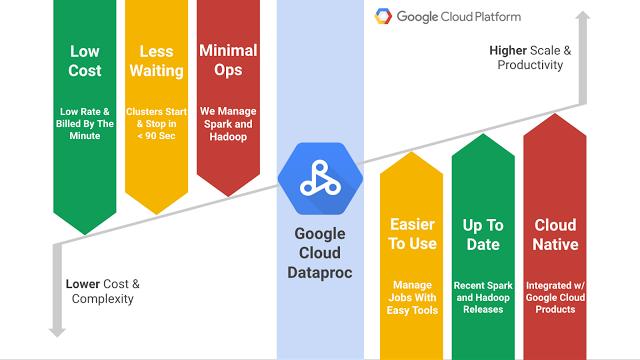Der Google-Dienst Cloud Dataproc soll für Anwender von Hadoop und Spark vieles vereinfachen und auch die Wirtschaftlichkeit erhöhen. (Bild: Google)