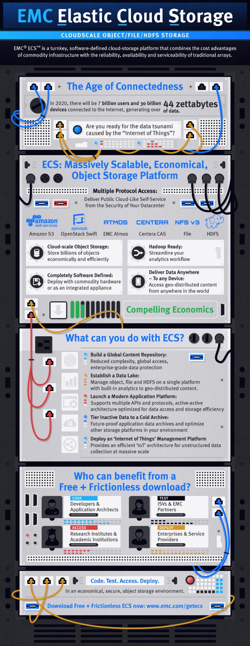 ecs-infografik