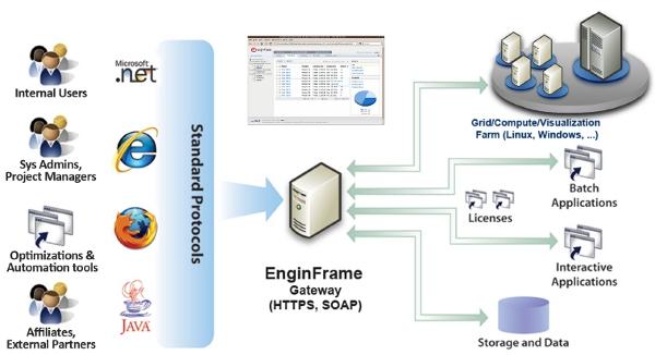 Die EnginFrame des Unternehmens aus dem italienischen Asti liefert HPC-Infrastruktur als Service. (Bild: NICE)
