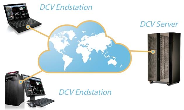 Die NICE Desktop Cloud Visualization (DCV) liefert einen Cloud-Dienst für anspruchsvolle Anwendungen für 2D/3D über die Cloud. (Bild: NICE)