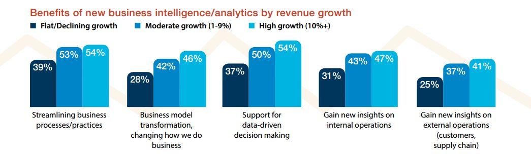 Durch den Einbezug von externen Partnern können vor allem die schnell wachsenden Unternehmen profitieren. (Bild: IDC)