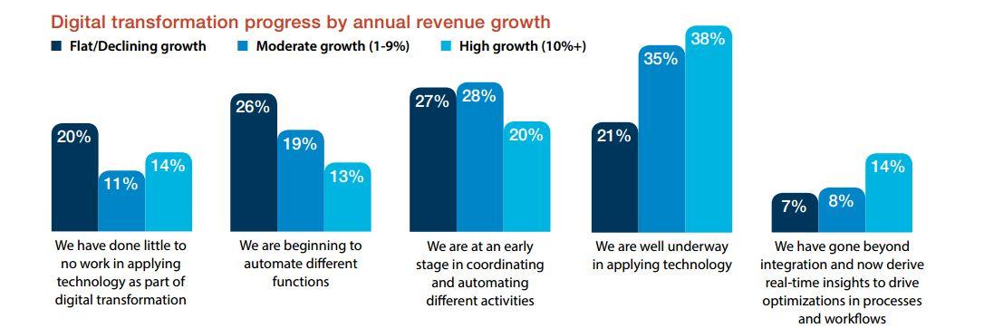 Was die Studie nicht beantworten kann ist aber die Frage, ob Unternehmen hohes Wachstum haben, weil sie in die digitale Transformation investiert haben, oder ob der finanzielle Erfolg mehr Spielraum für Investitionen ermöglicht. Der Zusammenhang scheint jedoch sehr deutlich zu sein. (Bild: IDC/SAP)
