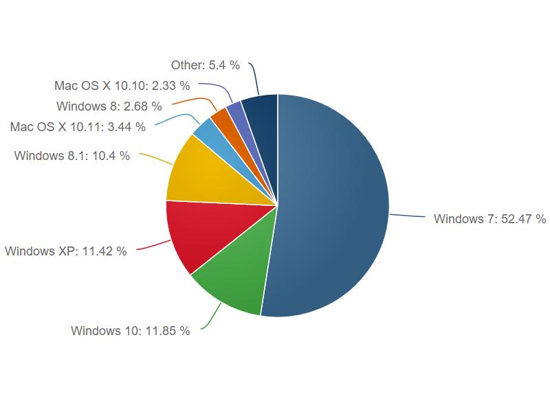 Windows 10 legt in der Betriebssystem-Statistik weiter zu. Nur Windows 7 kann derzeit noch mehr Nutzer vorweisen. (Grafik: Netapplications)